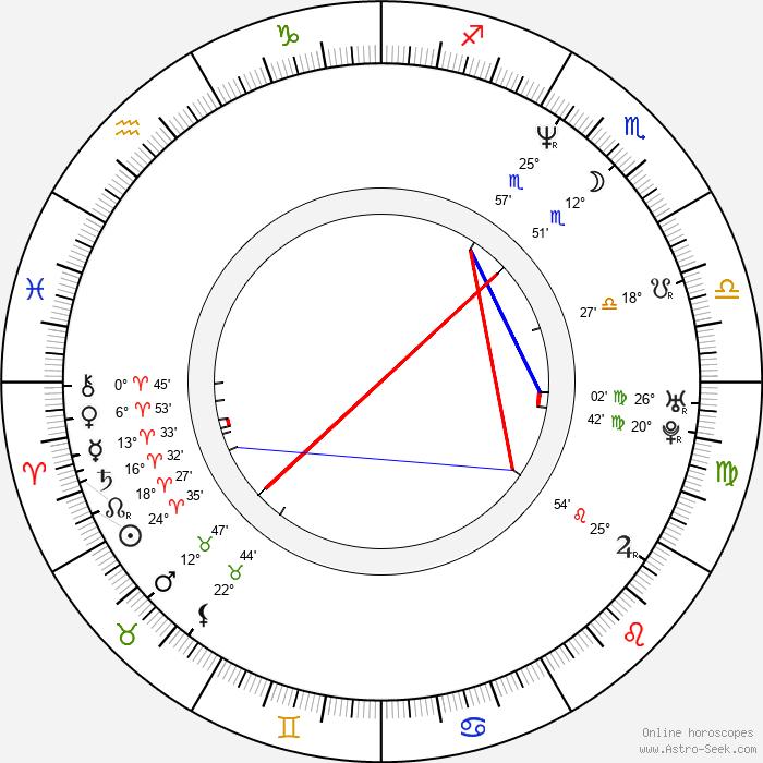 Anthony Michael Hall - Birth horoscope chart