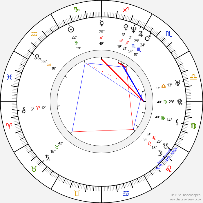 Anthony Patricio - Birth horoscope chart
