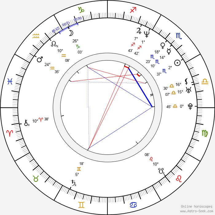 Anthony Rapp - Birth horoscope chart
