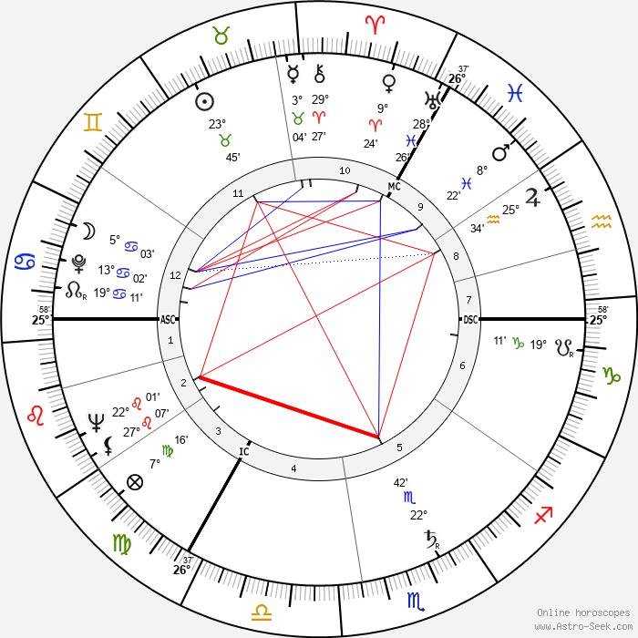 Anthony Shaffer - Birth horoscope chart