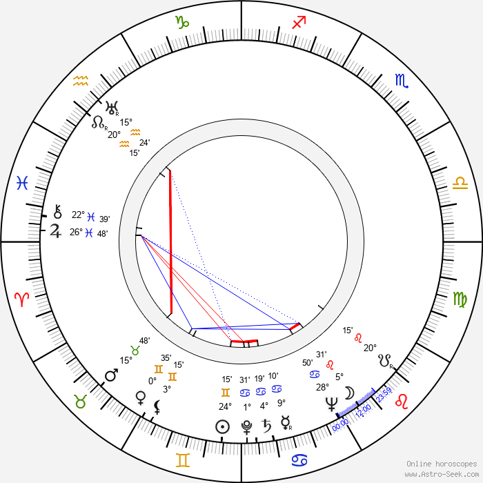 Anthony Sharp - Birth horoscope chart