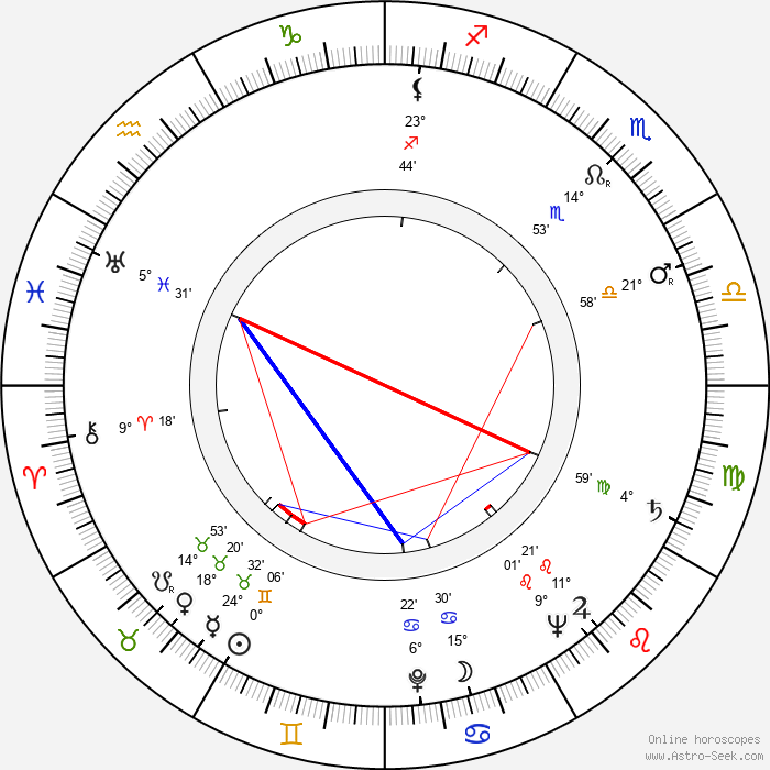 Anthony Steel - Birth horoscope chart
