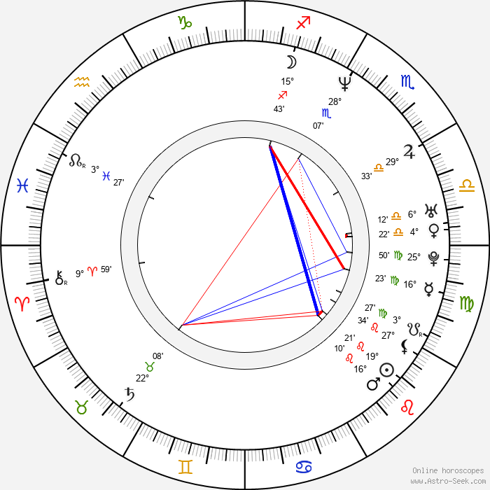 Anthony Swofford - Birth horoscope chart