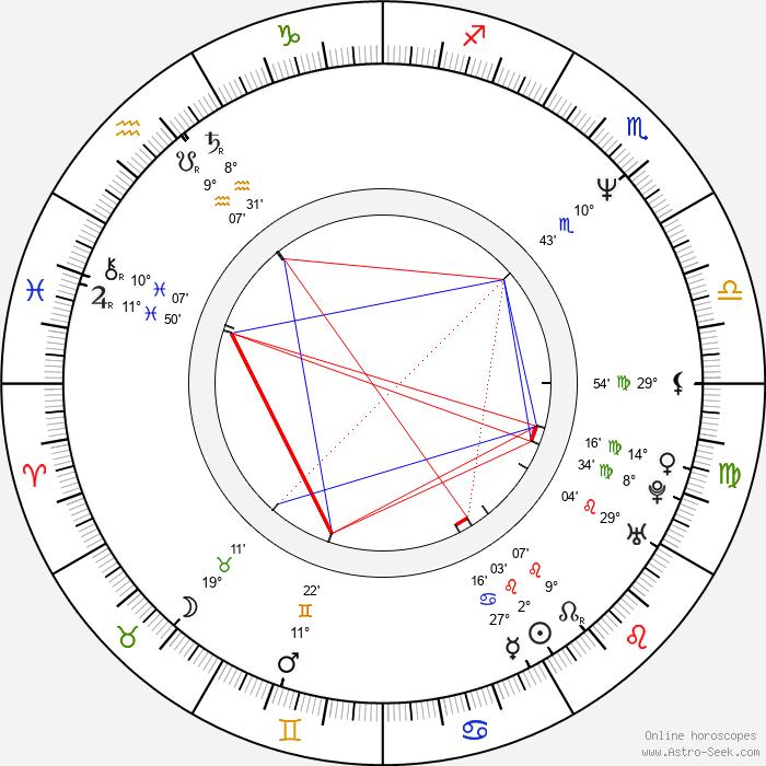 Anthony Tyler Quinn - Birth horoscope chart