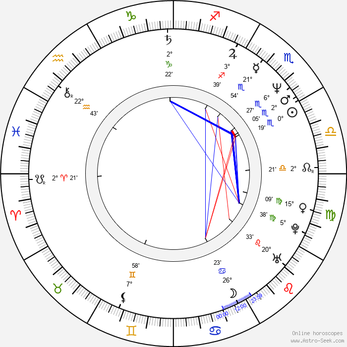 Anthony Waller - Birth horoscope chart