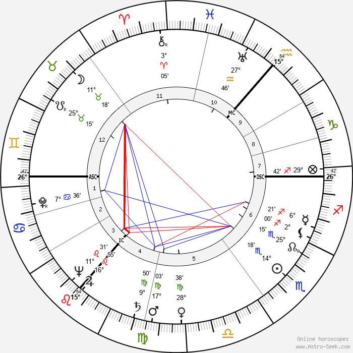 Anthony Wheeler - Birth horoscope chart
