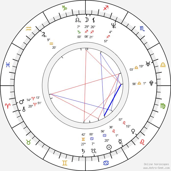 Antje Kruska - Birth horoscope chart