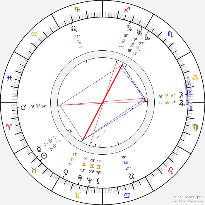 Antoine Balpêtré - Birth horoscope chart
