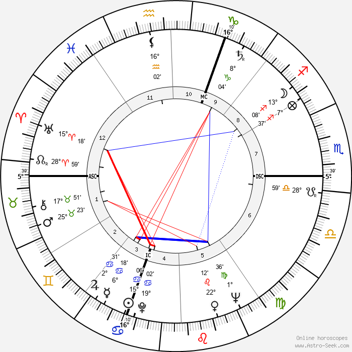 Antoine Bourseiller - Birth horoscope chart