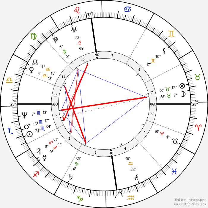 Antoine Duléry - Birth horoscope chart