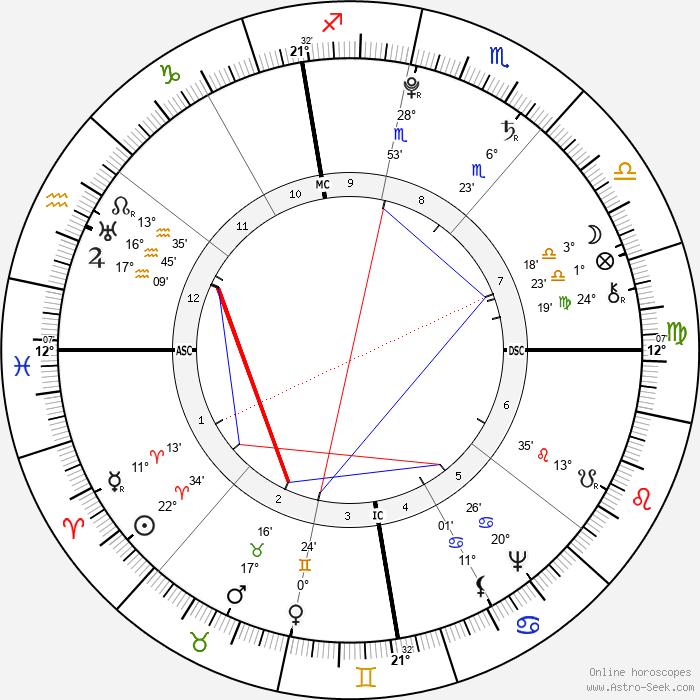 Antoine Laurent de Jussieu - Birth horoscope chart