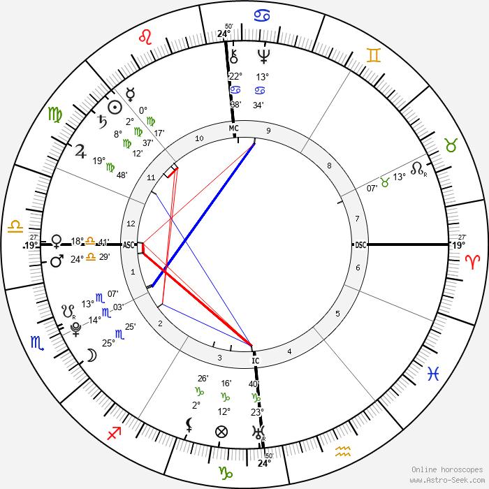 Antoine Lavoisier - Birth horoscope chart