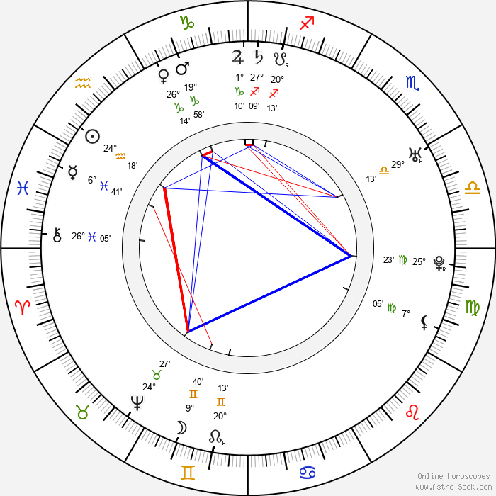 Antoine Louis - Birth horoscope chart