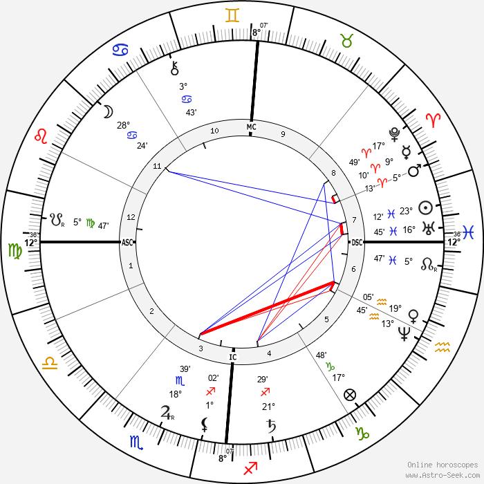 Antoine Lumière - Birth horoscope chart