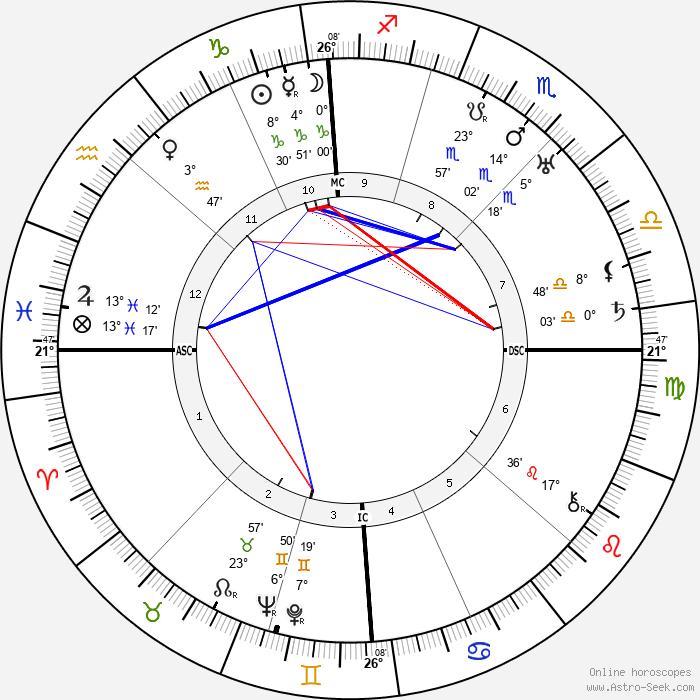 Antoine Pinay - Birth horoscope chart