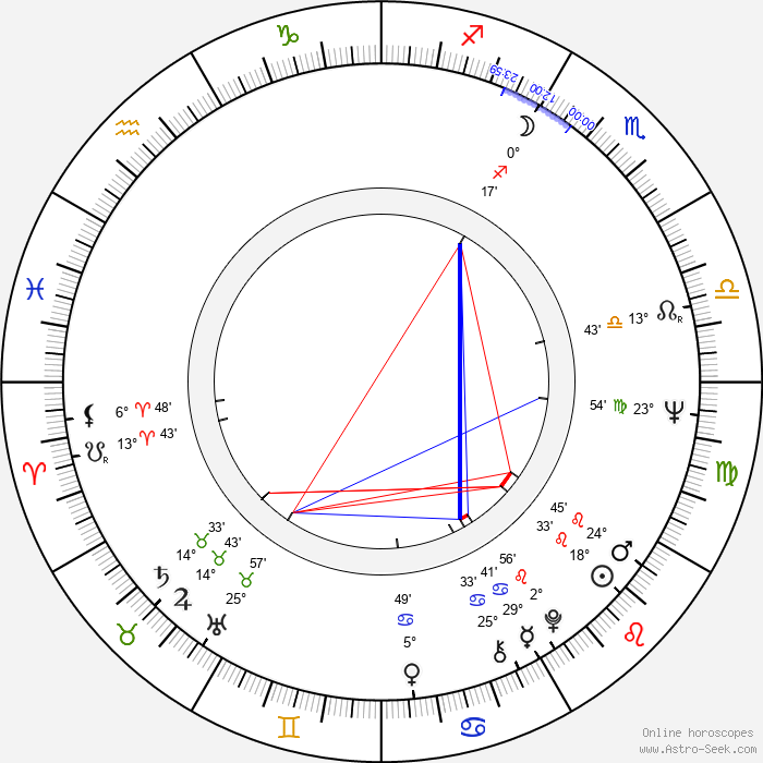 Antoine Saint-John - Birth horoscope chart