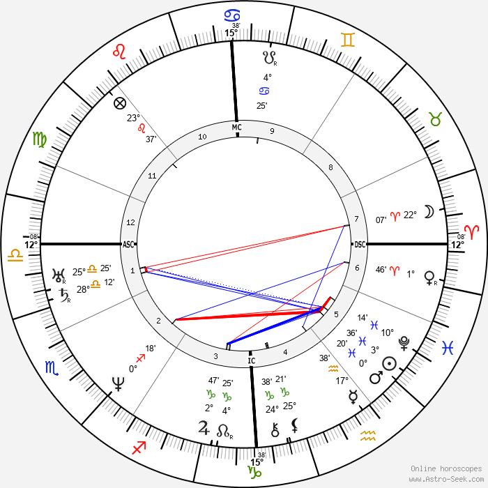 Antoine Wiertz - Birth horoscope chart