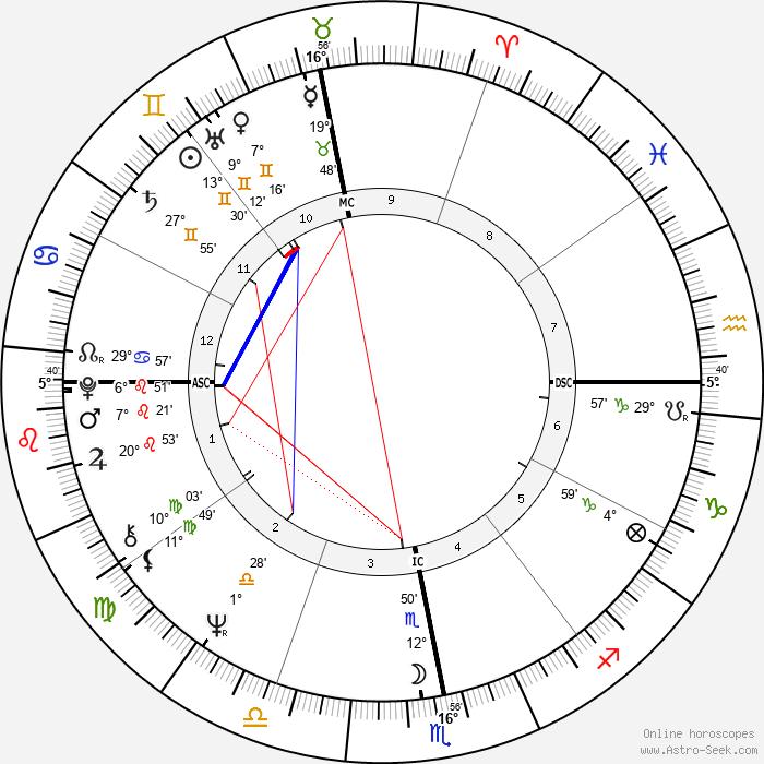 Antoine - Birth horoscope chart