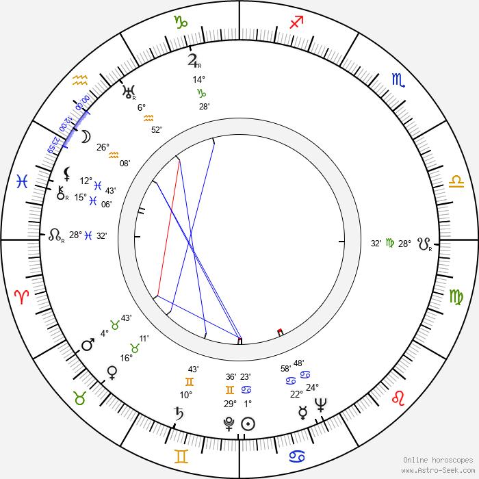 Antoinette Cellier - Birth horoscope chart