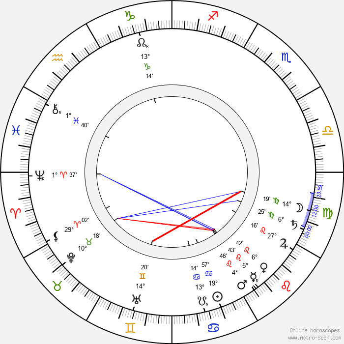 Anton Arensky - Birth horoscope chart
