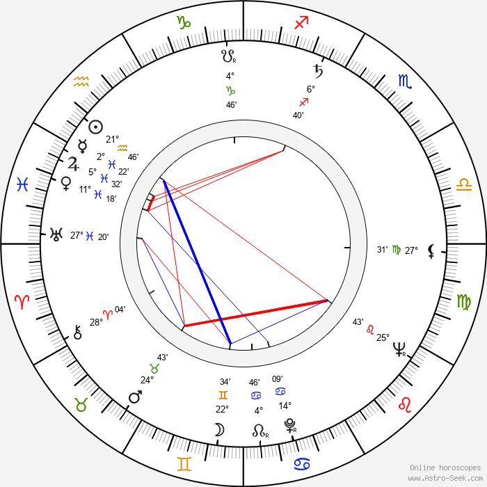 Anton Baláž - Birth horoscope chart