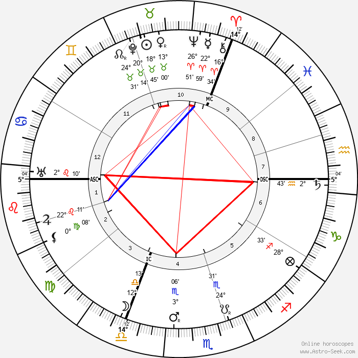 Anton Cermak - Birth horoscope chart