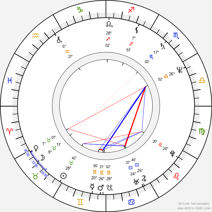 Anton Corbijn - Birth horoscope chart