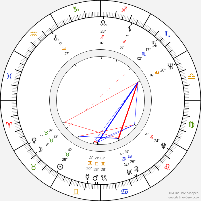 Anton Corbijn - Birth horoscope chart