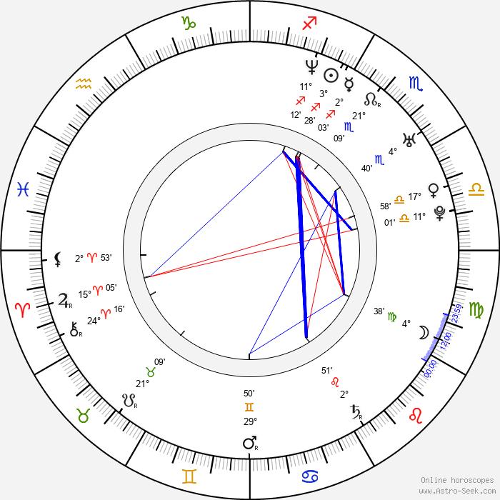 Anton Makarsky - Birth horoscope chart