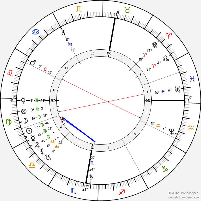 Anton Mauve - Birth horoscope chart