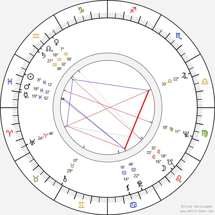 Anton Mrvečka - Birth horoscope chart