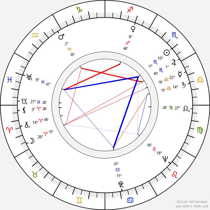 Anton Myrer - Birth horoscope chart