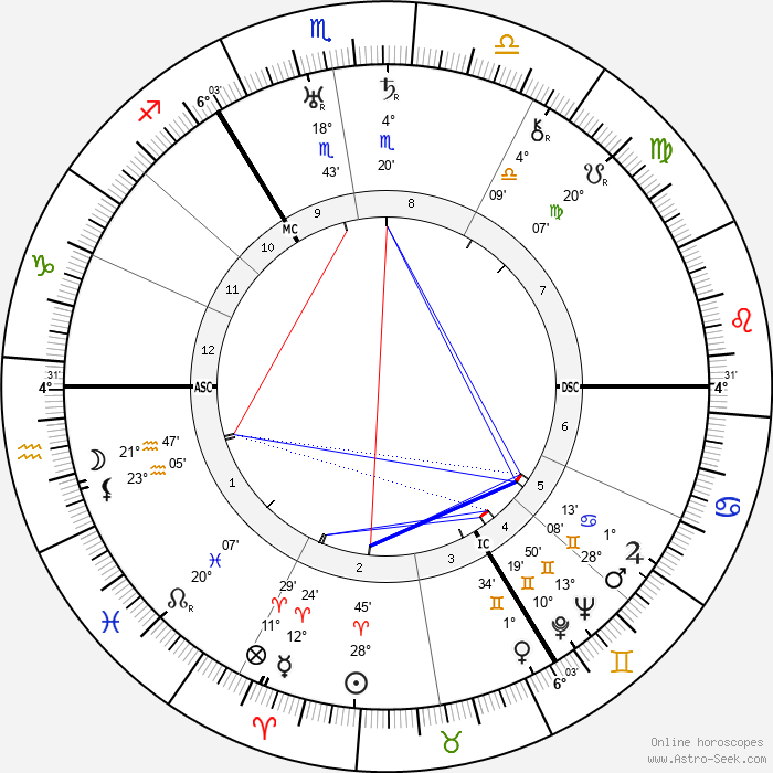 Anton Pieck - Birth horoscope chart