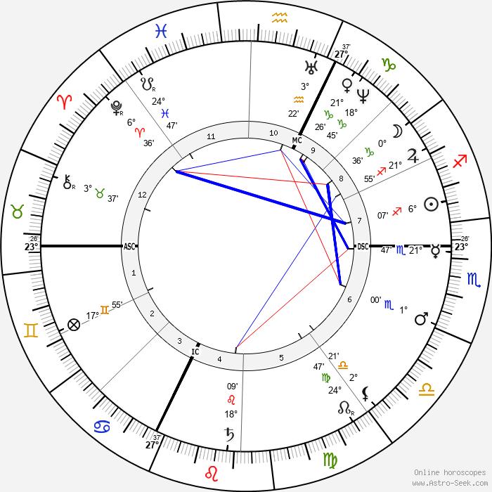 Anton Rubinstein - Birth horoscope chart