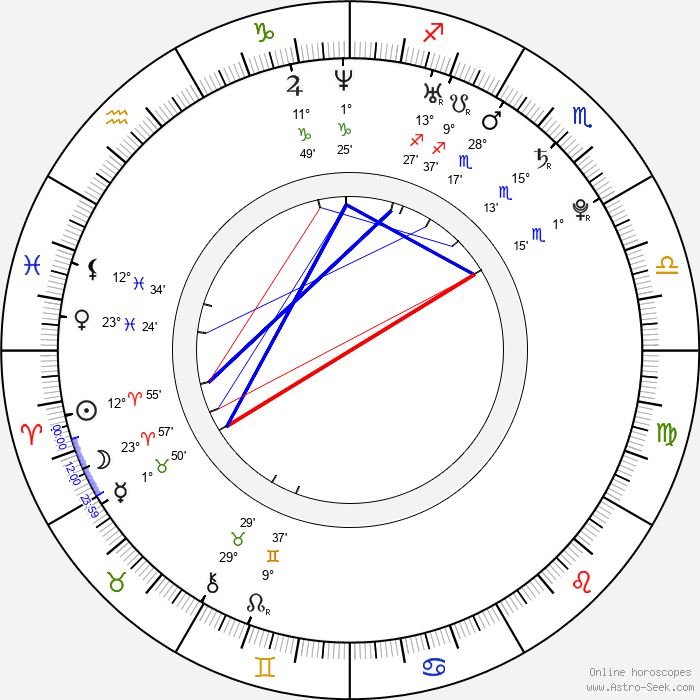 Anton Shagin - Birth horoscope chart