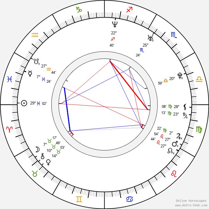 Antonella Costa - Birth horoscope chart