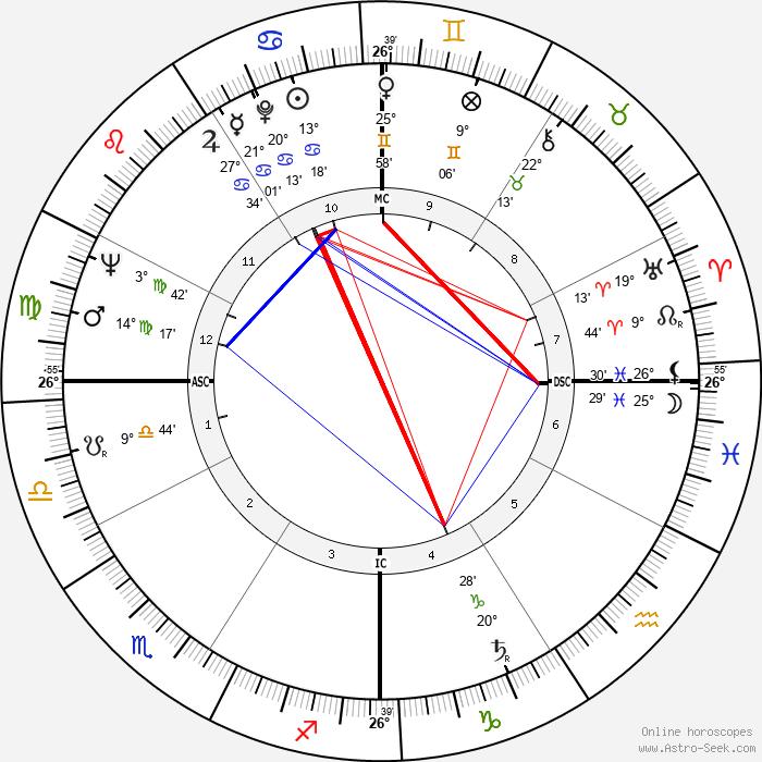 Antonella Lualdi - Birth horoscope chart