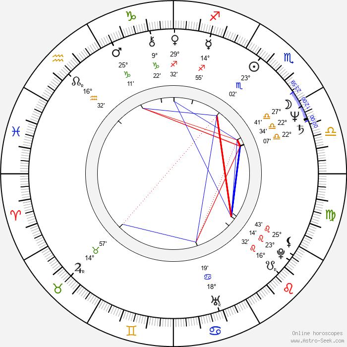 Antonella Ruggiero - Birth horoscope chart