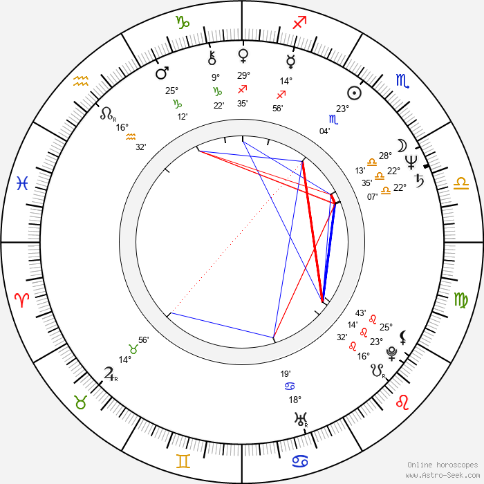 Antonella Ruggiero - Birth horoscope chart
