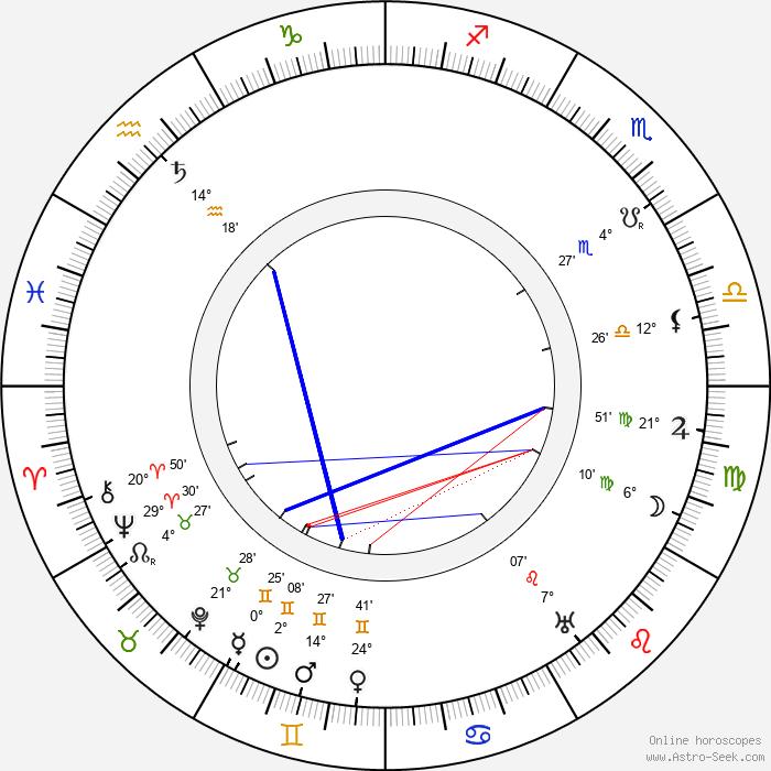 Antoni Fertner - Birth horoscope chart