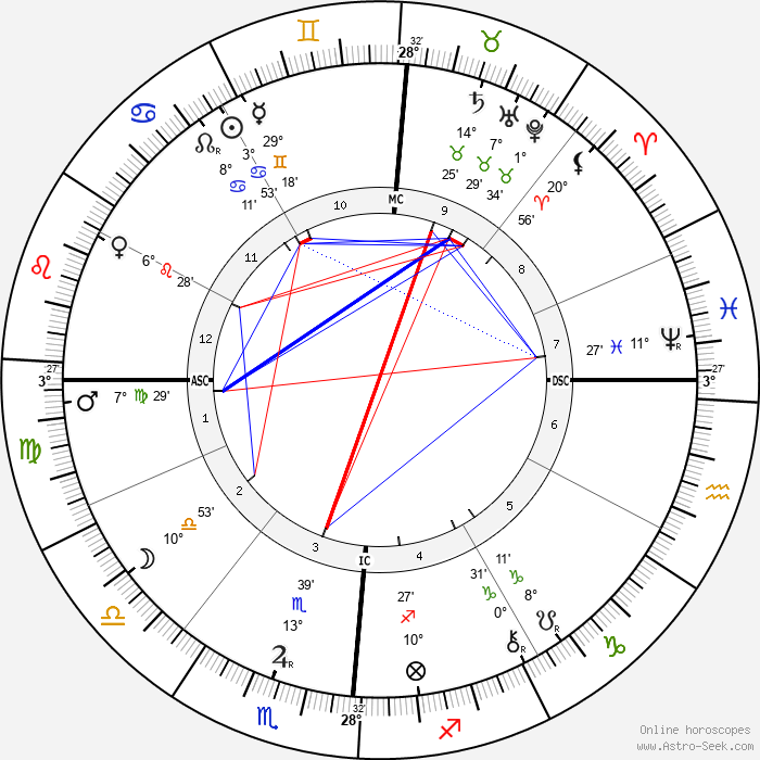 Antoni Gaudí - Birth horoscope chart