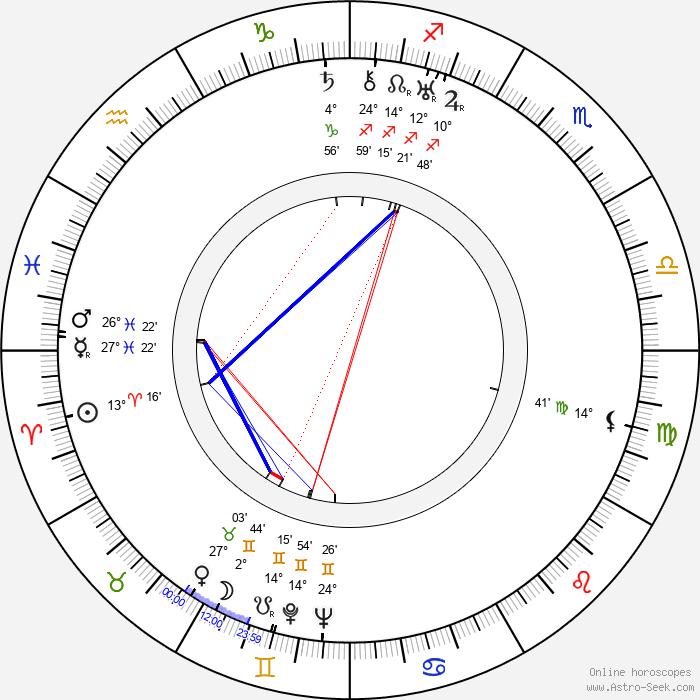 Antoni Zulinski - Birth horoscope chart