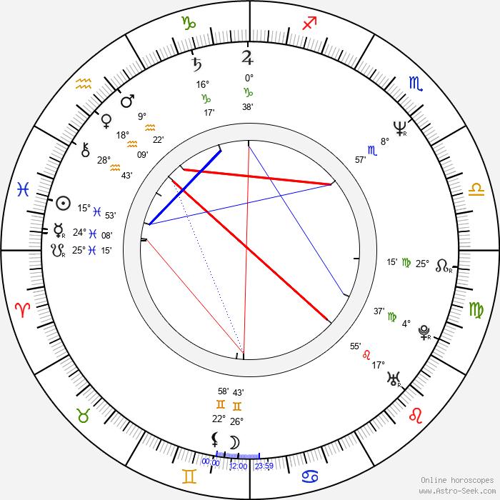 Antonietta de Lillo - Birth horoscope chart