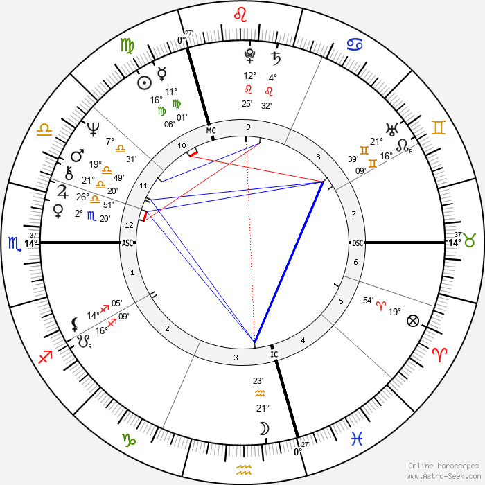 Antonín Baudyš - Birth horoscope chart