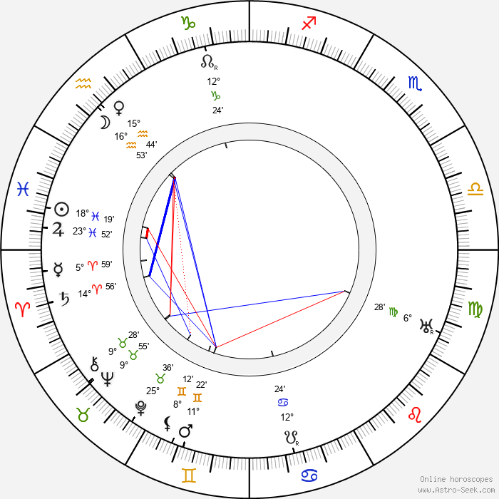 Antonín Drašar - Birth horoscope chart