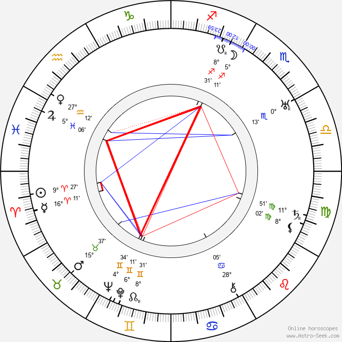 Antonín Holzinger - Birth horoscope chart