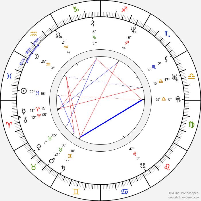 Antonín Kala - Birth horoscope chart