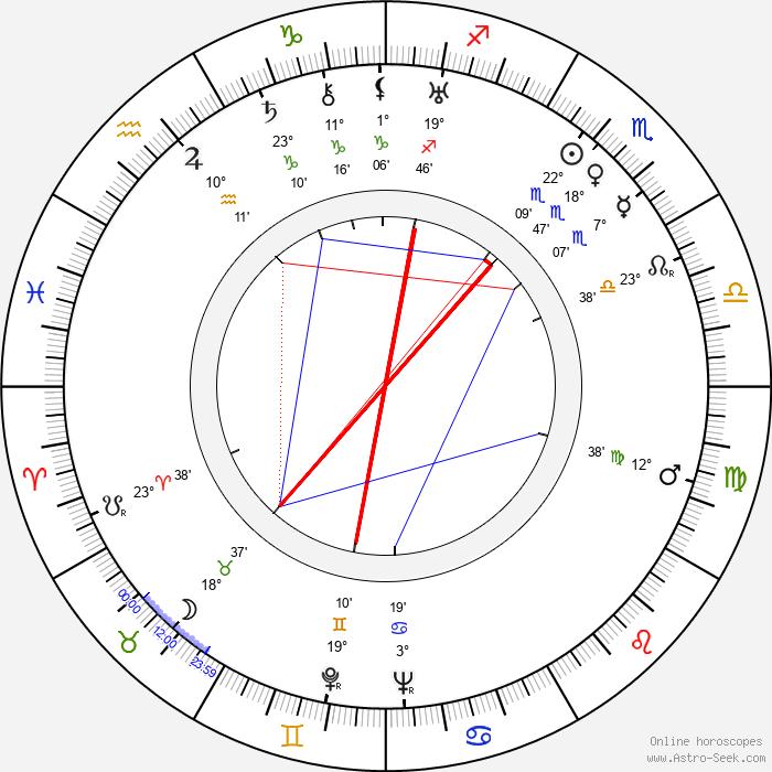 Antonín Klimeš - Birth horoscope chart