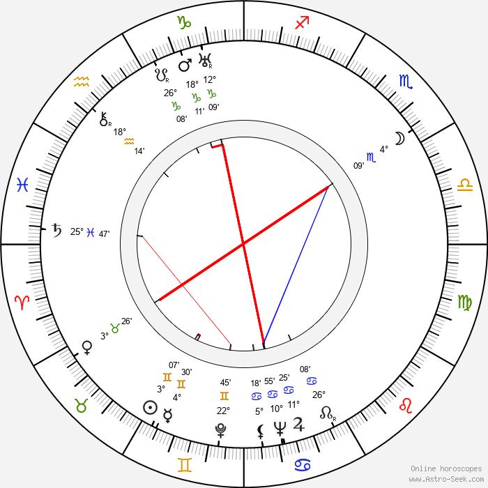 Antonín Martin Brousil - Birth horoscope chart