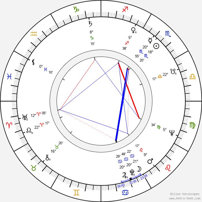 Antonín Moskalyk - Birth horoscope chart